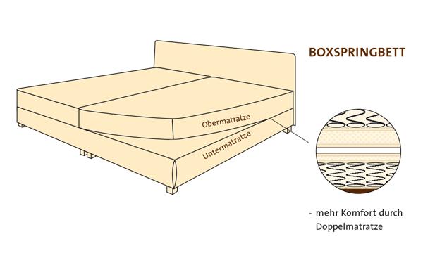 Boxspringbett - Hansa Engel